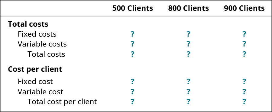 Columns are: 500 clients, 800 clients, 900 clients. Rows are: Total costs: Fixed costs, Variable costs, Total costs. Cost per client: Fixed cost, Variable cost, Total cost per client.