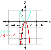 The graph shows the upward-opening parabola on the x y-coordinate plane of f of x equals x squared that has a vertex of (0, 0). Other points given on the curve are located at (negative 2, 4) (negative 1, 1), (1, 1), and (2,4). Also shown is a downward-opening parabola of f of x equals negative 3 times x squared. It has a vertex of (0,0) with other points at (negative 1, negative 3) and (1, negative 3)