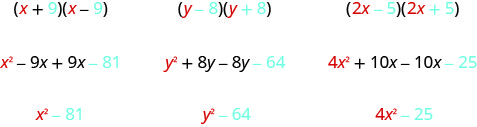 This figure has three columns. The first column contains the product of x plus 9 and x minus 9. Below this is the expression x squared minus 9x plus 9x minus 81. Below this is x squared minus 81. The second column contains the product of y minus 8 and y plus 8. Below this is the expression y squared plus 8y minus 8y minus 64. Below this is y squared minus 64. The third column contains the product of 2x minus 5 and 2x plus 5. Below this is the expression 4x squared plus 10x minus 10x minus 25. Below this is 4x squared minus 25.