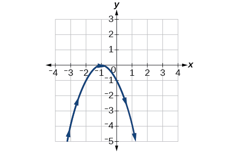 Graph of the given equations- looks like a downward opening parabola.
