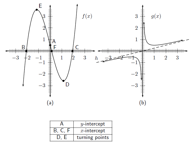Examples of Function Graphs of a Function b Example