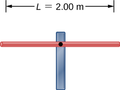 Figure shows a horizontal rod of length L = 2 m supported at the centre by a pole.