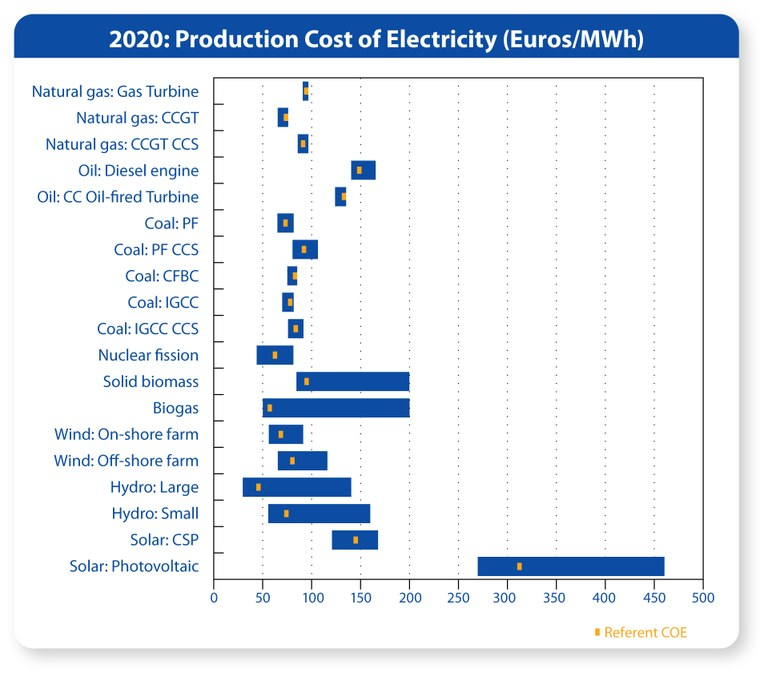 Cost Estimates of Electricity in 2020 by Fossil, Nuclear and Renewable Generation