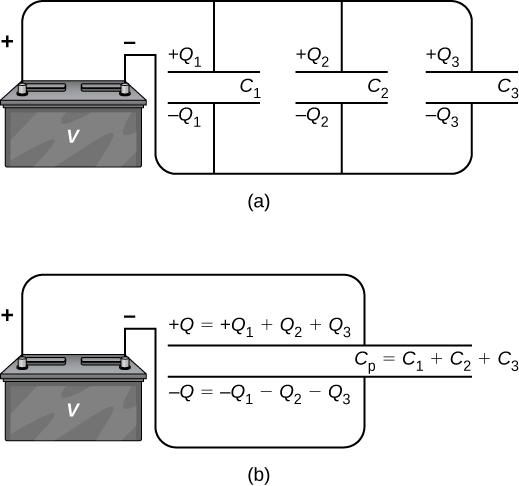 Figure a shows capacitors C1, C2 and C3 in parallel, with each one connected to a battery. The positive plates of C1, C2 and C3 have charge +Q1, +Q2 and +Q3 respectively and the negative plates have charge –Q1, –Q2 and –Q3 respectively. Figure b shows equivalent capacitor Cp equal to C1 plus C2 plus C3. The charge on the positive plate is equal to +Q equal to Q1 plus Q2 plus Q3. The charge on the negative plate is equal to –Q equal to minus Q1 minus Q2 minus Q3.