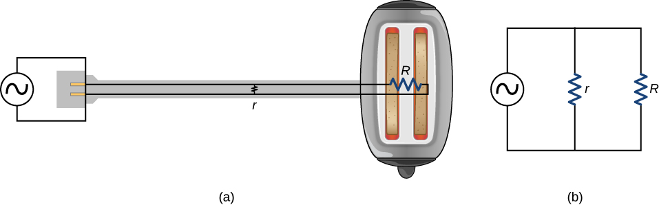 Part a shows diagram of a toaster. Part b shows the circuit for part a with ac source voltage connected to two parallel resistors r and R.