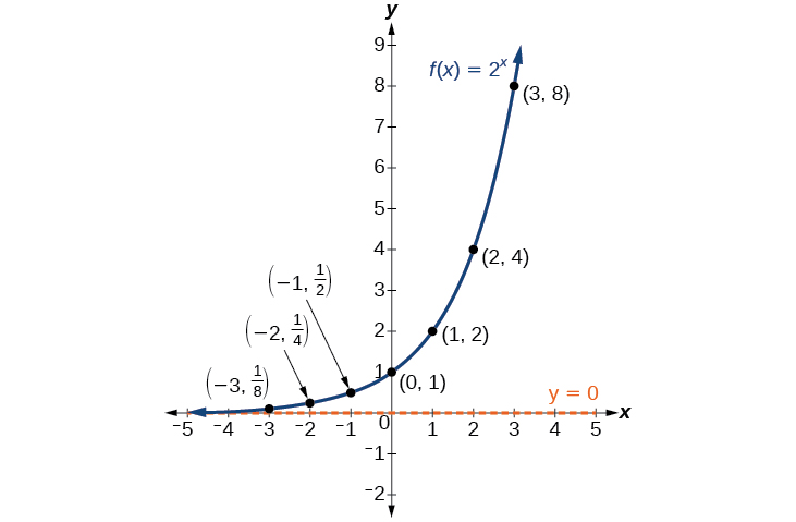exponential functions in business To see the significance of this difference consider these two companies:  company  generalizing further, we arrive at the general form of exponential  functions.