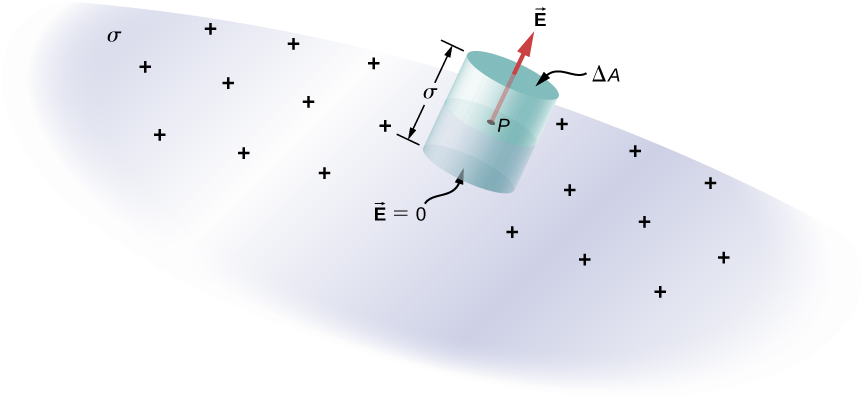 A surface labeled sigma has plus signs on it. A point P on the surface forms the center of a cylinder. An arrow labeled vector E is along the axis of the cylinder and emerges from its top surface. The top surface of the cylinder is labeled delta A and the bottom surface is labeled vector E equal to zero. These are parallel to the surface sigma. The length of the cylinder is labeled sigma.