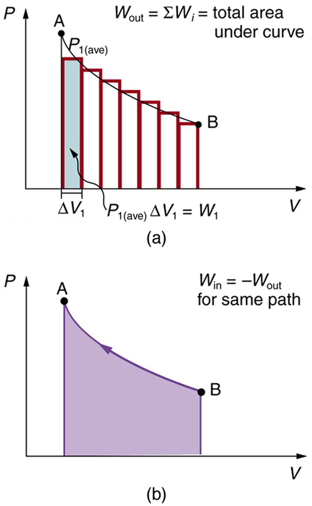 The First Law of Thermodynamics and Some Simple Processes