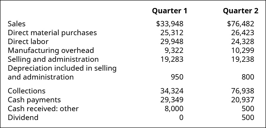Quarter 1 and Quarter 2 respectively: Sales $33,948, 76,482; Direct material purchases 25,312, 26,423; Direct labor 29,948, 24,328; Manufacturing overhead 9,322, 10,299; Selling and admin expenses 19,283, 19,238; Depreciation included in selling and admin 950, 800; Collections 34,324, 76,938; Cash payments 29,349, 20,937; Cash received: other 8,000, 500; Dividend 0, 500.
