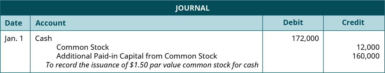 "Journal entry for January 1: Debit Cash for 172,000, credit Common Stock for 12,000, and credit Additional paid-in Capital from Common Stock for 160,000. Explanation: ""To record the issuance of $1.50 par value common stock for cash."""