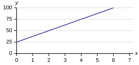 This is a graph of the equation y = 25 + 12.50x. The x-axis is labeled in intervals of 1 from 0 - 7; the y-axis is labeled in intervals of 25 from 0 - 100. The equation's graph is a line that crosses the y-axis at 25 and is sloped up and to the right, rising 12.50 units for every one unit of run.