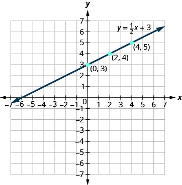 The figure shows the graph of a straight line on the x y-coordinate plane. The x and y axes run from negative 7 to 7. The points (0, 3), (2, 4), and (4, 5) are plotted. The straight line goes through the three points and has arrows on both ends. The line is labeled y plus 1 divided by 2 times x plus 3.