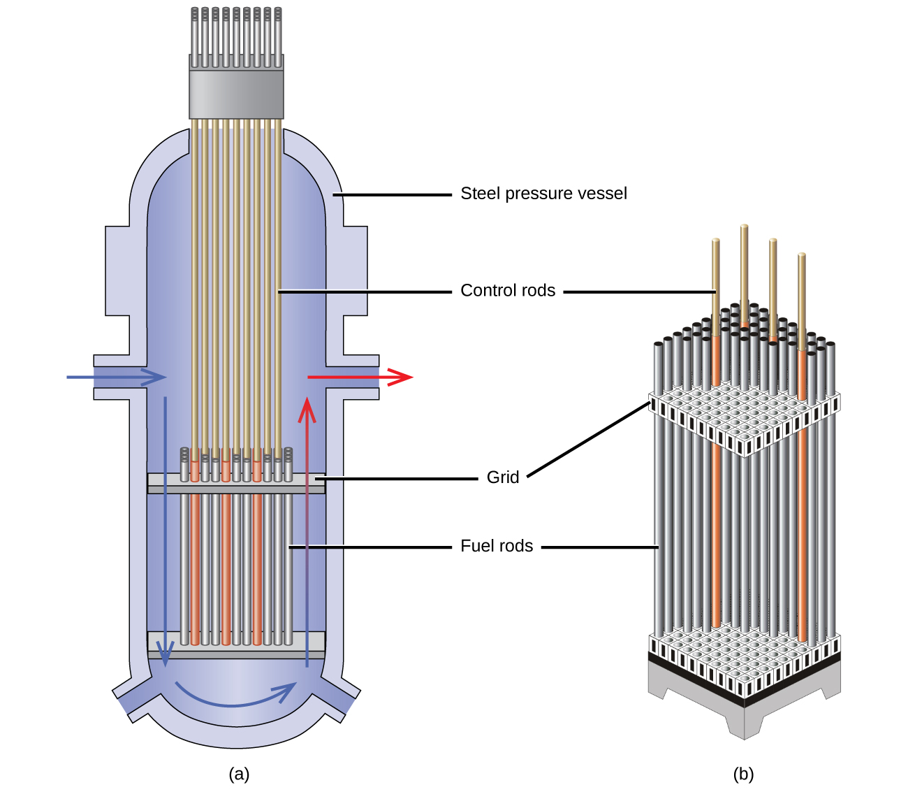 ... Reactor Core Diagram Transmutation and nuclear energy - openstax cnx