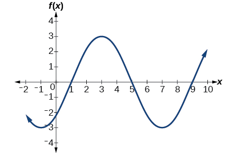 A graph of 3sin(*(pi/4)x-pi/4). Graph has amplitude of 3, period of 8, and a phase shift of 1 to the right.