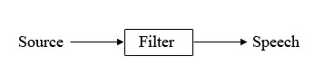 The Source Filter Model (sfmodel.jpg)