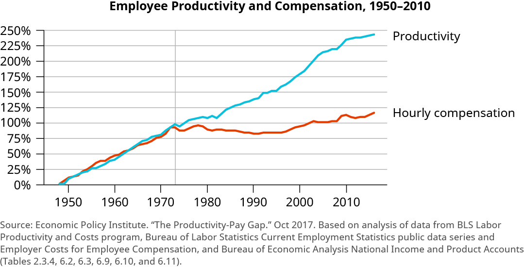 """The graph is titled """"Employee Productivity and Compensation, 1950 to 2010. The y-axis shows percentages from 0 to 250 percent, increasing by 25 percent increments. The x-axis shows years from 1950 to 2010, increasing by 10 year increments. The trend line for productivity starts at 0 percent and increases steadily overall to almost 250 percent. There are slight decreases around 1974 and 1982, and larger increases around 1983 and 2005. The trend line for hourly compensation starts at 0 percent and steadily increases in line with productivity until about 1974 at about 100%. It then fluctuates and decreases to about 80 percent around 1990 to 1995. Then it begins to increase again until reaching about 120 percent."""