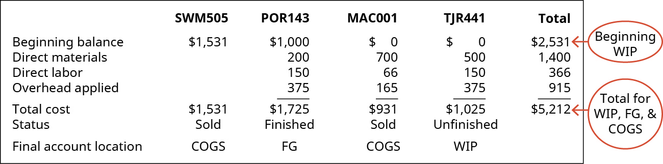 Chart showing a summary of the Jobs: SWM505, POR143, MAC001, TJR441, and Total. Beginning Balance $1,531, 1,000, 0, 0, 2,531 (which is the Beginning WIP for the company) plus Direct Materials 0, 200, 700, 500, and 1,400 plus Direct Labor 0, 150, 66, 150, 366 plus Overhead applied 0, 375, 165, 375, and 915 equals total cost of 1,531, 1,725, 931, 1,025, and 5,212 (which is Total for WIP, FG, and CGS) Status is Sold, Finished, Sold, and Unfinished, Final account location is Cost of Goods Sold, Finished Goods Inventory, cost of Goods Sold, and WIP Inventory.