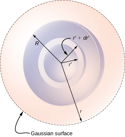 Figure shows four concentric circles. Starting from the smallest, their radii are labeled: r prime, r prime plus d r prime, R and r. The outermost circle is dotted and labeled Gaussian surface.