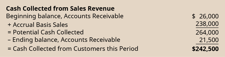 Cash collected from sales revenue. Beginning balance, accounts receivable $26,000. Plus accrual basis sales 238,000. Equals potential cash collected 264,000. Less ending balance, accounts receivable 21,500. Equals cash collected from customers this period $242,500.
