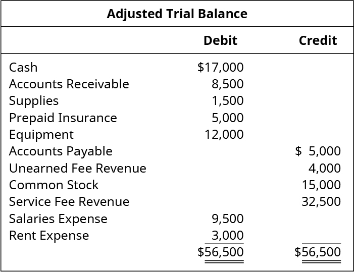 Adjusted Trial Balance. Cash $17,000 debit. Accounts receivable 8,500 debit. Supplies 1,500 debit. Prepaid insurance 5,000 debit. Equipment 12,000 debit. Accounts payable 5,000 credit. Unearned fee revenue 4,000 credit. Common stock 15,000 credit. Service fee revenue 32,500 credit. Salaries expense 9,500 debit. Rent expense 3,000 debit. Total debits and total credits 56,500.