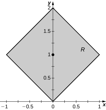 A square R with side length square root of 2 rotated 45 degrees, with corners at the origin, (2, 0), (1, 1), and (negative 1, 1). A point is marked at (0, 1).
