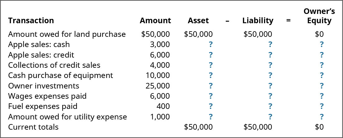 Transaction, Amount, Asset equals Liability plus Owner's Equity (respectively): Amount owed for land purchase $50,000, 50,000, 50,000, 0; Apple sales: cash, 3,000, ?, ?, ?; Apple sales: credit 6,000, ?, ?, ?; Collections of credit sales 4,000, ?, ?, ?; Cash purchase of equipment 10,000, ?, ?, ?; Owner investments 25,000, ?, ?, ?; Wages expenses paid 6,000, ?, ?, ?; Fuel expenses paid 400, ?, ?, ?; Amount owed for utility expense 1,000, ?, ?, ?; Current Totals: - , 50,000, 50,000, 0.