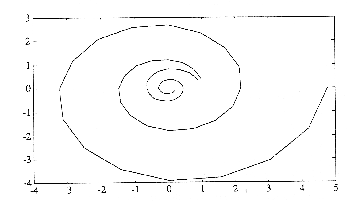A graph of two concentric swirl designs.