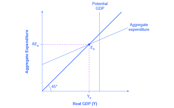 "The graph shows the aggregate expenditure-output diagram. The x-axis is labeled ""real GDP"" and the y-axis is labeled aggregate expenditure. An upward sloping 45 degree line extends from the origin and intersects with the aggregate expenditure line at point E sub 0. Potential GDP is a straight vertical line."
