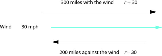 """The above image has two parallel arrows. The first arrow has its tip pointing to the right The words,""""300 miles with the wind r plus 30"""" above the arrow tip. Below that is a squiggly line. To the left of the squiggly line it says, """"Wind 30 miles per hour"""". Below that is an arrow with its tip pointing to the left. Below that are the words, """"200 miles against the wind r minus 30""""."""