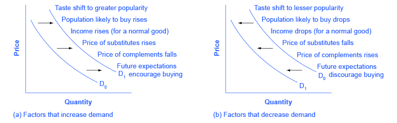in a free market economic determine the factors affecting the allocation of resources Forces of demand and supply in education  understanding how they interact to determine market prices and  guide the allocation of scarce resources.