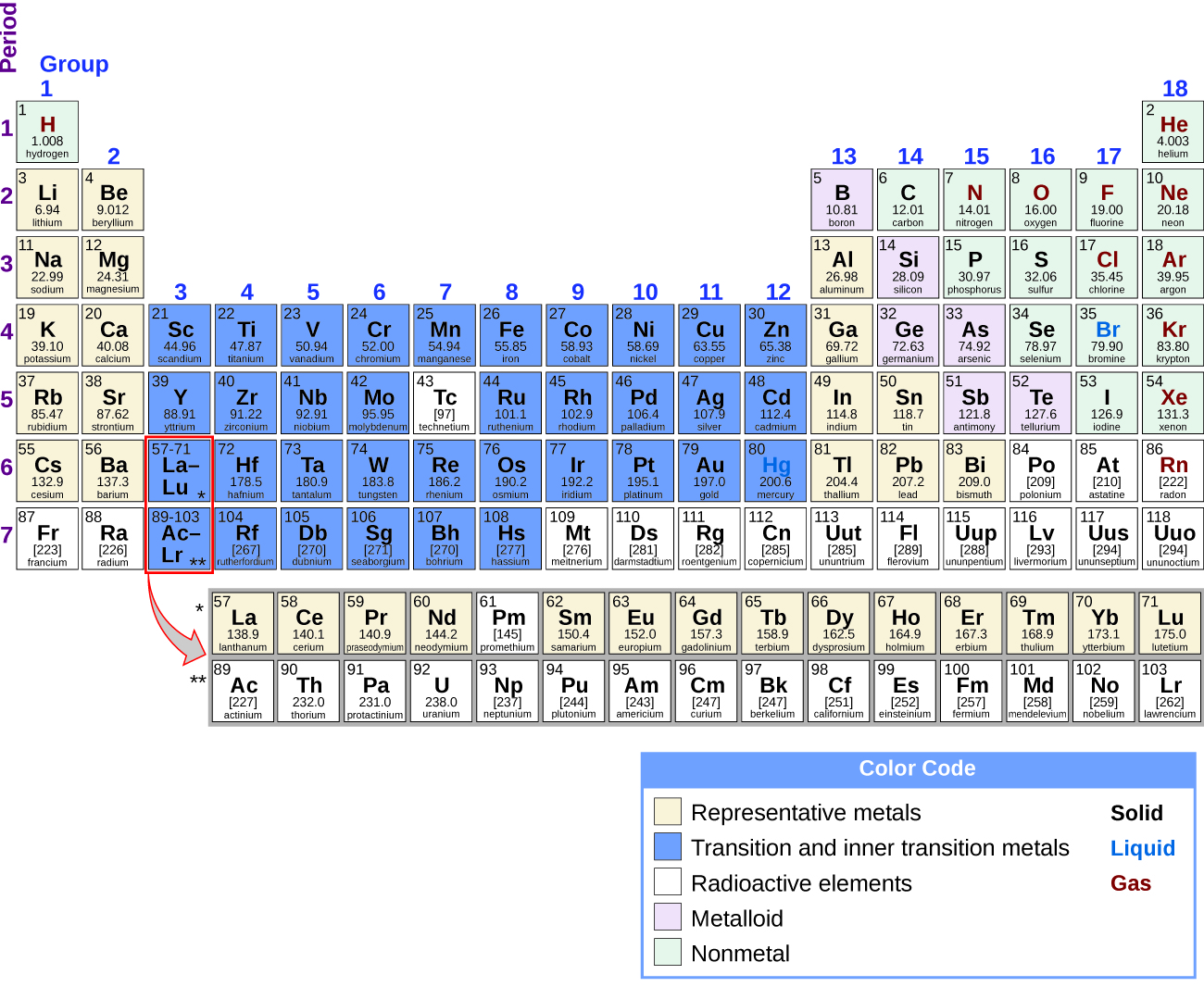 Periodicity chemistry openstax cnx the periodic table of elements is shown the 18 columns are labeled group urtaz Image collections