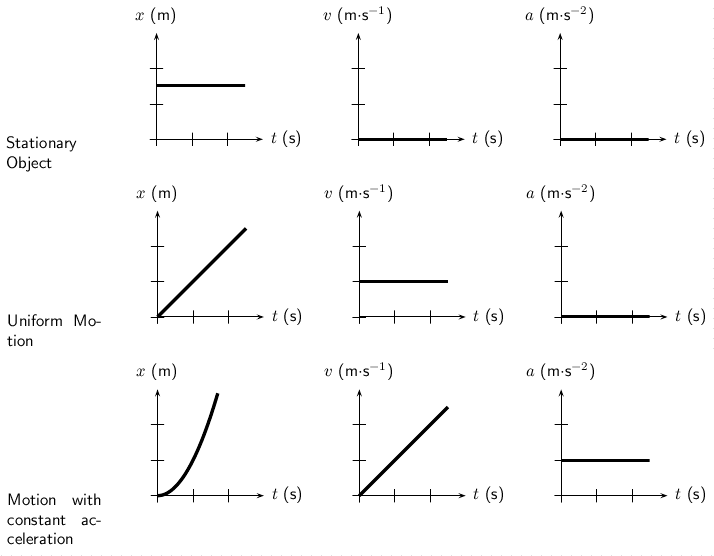 printables  velocity time graphs questions and answers pdf