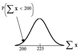 Normal distribution curve of the sum x with values of 200 and 225 on the x-axis. A vertical upward line extends from point 200 to the curve. The probability area begins from the beginning of the curve to point 200.