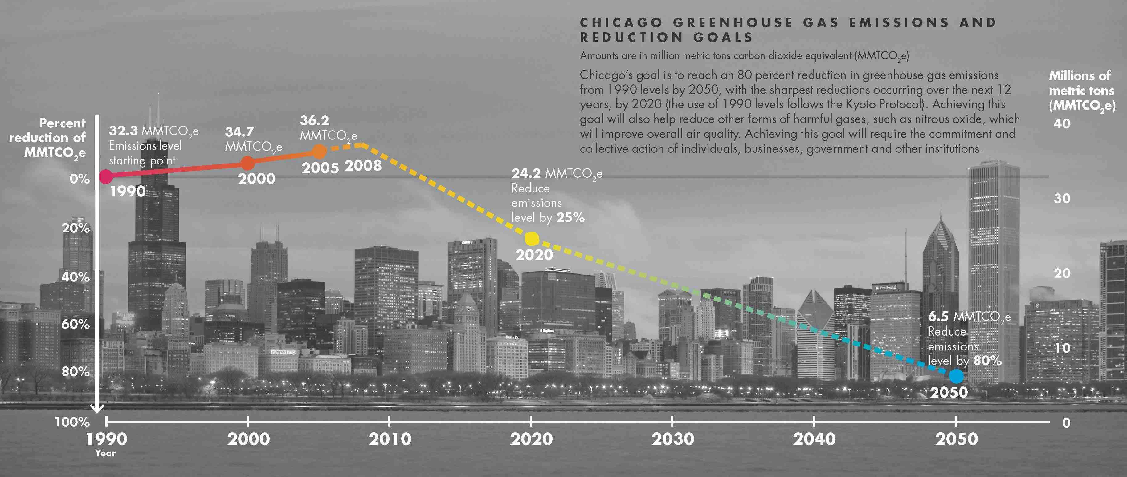 Chicago Greenhouse Gas Emissions and Reduction Goals