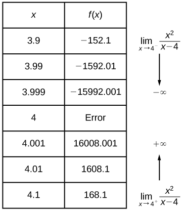 Finding Limits: Numerical and Graphical Approaches