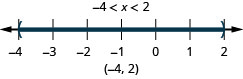 Negative 4 is less than x which is less than 2. There is a open circle at negative 4 and an open circle at 2 and shading between negative 4 and 2 on the number line. The interval notation is negative 4 and 2 within parentheses.