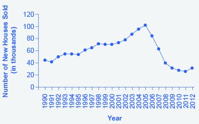 The figure shows that single family house sales were highest in 2005 before plummeting drastically. Between 2009 and 2012, housing sales were still lower than they had been in 1990 when they were over 40,000.