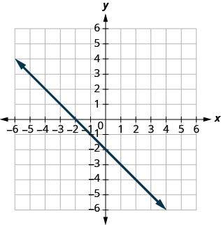 The figure shows a straight line graphed on the x y-coordinate plane. The x and y axes run from negative 8 to 8. The line goes through the points (negative 6, 4), (negative 4, 2), (negative 2, 0), (0, negative 2), (2, negative 4), and (4, negative 6).