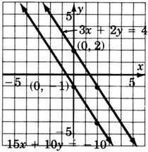 A graph of two parallel lines. One line is labeled with the equation three x plus two y equals four and passes through the points zero, two and two, negative one. A second line is labeled with the equation fifteen x plus ten y equals negative ten and passes through the points zero, negative one and two, negative four.