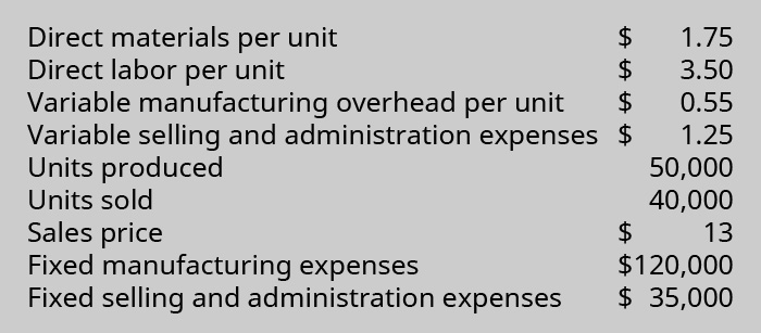 Direct materials per unit $1.75; Direct labor per unit $3.50; Variable manufacturing overhead per Unit $0.55; Variable Selling and administration expenses $1.25; Units produced 50,000; Units sold 40,000; Sales price $13; Fixed manufacturing expenses $120,000; Fixed selling and administration expenses $35,000.