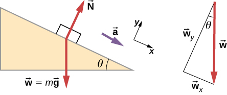 An illustration of  block on  a slope. The slope angles down and to the right at an angle of theta degrees to the horizontal. The block has an acceleration a parallel to the slope, toward its bottom. The following forces are shown: N perpendicular to the slope and pointing out of it, and w which equals m times g vertically down. An x y coordinate system is shown tilted so that positive x is downslope, parallel to the surface, and positive y is perpendicular to the slope, pointing out of the surface.