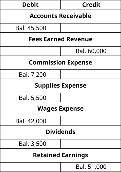 T-Accounts. Accounts Receivable debit balance 45,500. Fees Earned Revenue credit balance 60,000. Commission expense debit balance 7,200. Supplies Expense debit balance 5,500. Wages Expense debit balance 42,000. Dividends debit balance 3,500. Retained Earnings credit balance 51,000.