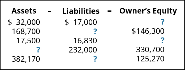 Assets minus Liabilities equals Owner's Equity, respectively: $32,000, 17,000, ?; 168,700, ?, 146,300; 17,500, 16,830, ?; ?, 232,000, 330,700; 382,170, ?, 125,270.