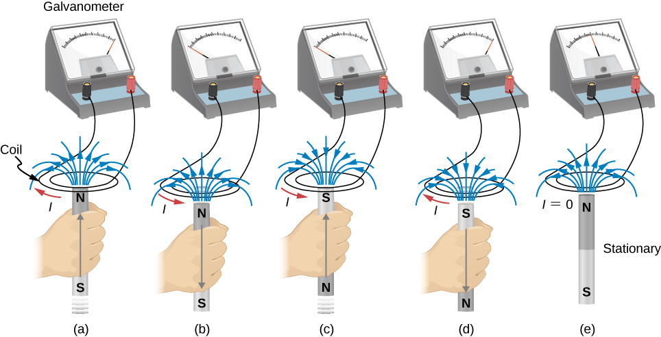 Figure A shows the magnet with the North pole facing up moved into the coil. Figure B shows the magnet with the North pole facing up moved out of the coil. Figure C shows the magnet with the South pole facing up moved into the coil. Figure D shows the magnet with the South pole facing up moved out of the coil. Figure E shows the magnet with the North pole facing up hold stationary in the coil.