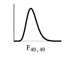 Nonsymmetrical F distribution curve skewed to the right, more values in the right tail and the peak is closer to the left. This curve is different from the graph on the left because of the different dfs. Because its dfs are larger, it is closer in resemblance to a normal distribution curve.