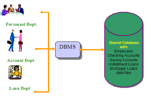 Database Approach Illustration