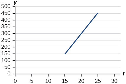Graph of a line from (15, 150) to (25, 450). The x-axis goes from 0 to 30 in intervals of 5 and the y-axis goes from 0 to 500 in intervals of 50.