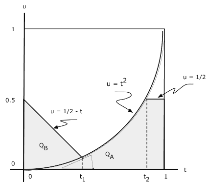 This is a graph of a curve. To the left of the curve is a shaded area labeled Q_B. Below the curve is a shaded area labeled Q_A. The line defining area Q_B is labeled u=1/2-t. The curve is labeled u=t^2. The top of area Q_A is labeled u=1/2. Inside area Q_A is another triangle labled t_1 and an area labeled t_2
