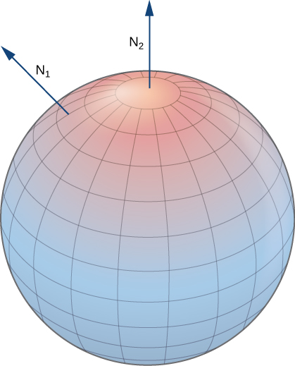 A three-dimensional image of an oriented sphere with positive orientation. A normal vector N stretches out from the top of the sphere, as does one from the upper left portion of the sphere.