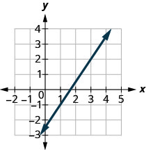 The graph shows the x y coordinate plane. The x-axis runs from negative 1 to 4 and the y-axis runs from negative 2 to 3. A line passes through the points (1, negative 1) and (3, 2).